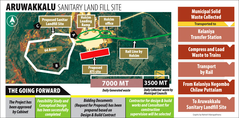 PUTTALAM LANDFILL READY BY 2019