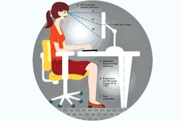1. Top of computer screen or a TV should be in line with your eyebrows. 2. Ears , shoulders and hips should be in a vertical line 3. Hips as far back on the chair as possible and kept at slightly more than 900 4. Knees kept 900with feet supported. 5. The chair should ideally support the back and neck.
