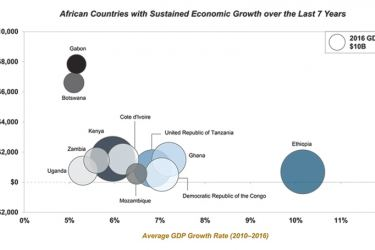 High growth African economies based on average GDP growth rate between 2010 -2016 (STAX analysis)