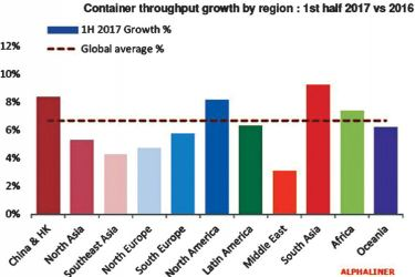 Figure 1:  Container throughput growth by region
